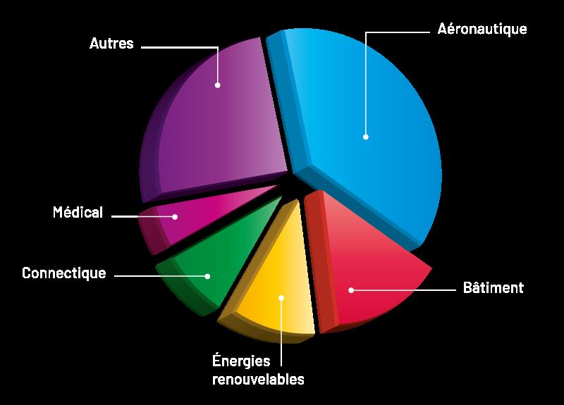 graphe-sectoriel